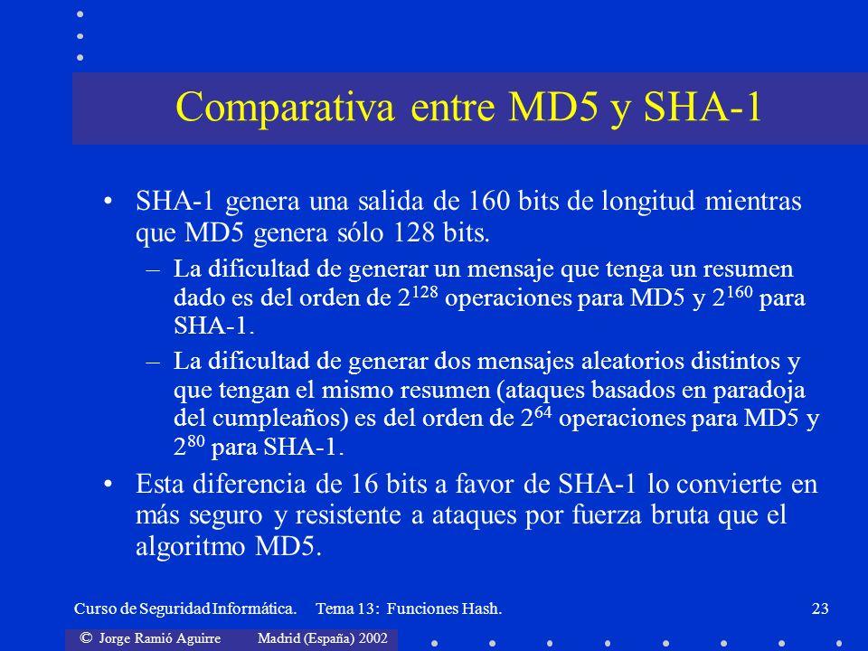 © Jorge Ramió Aguirre Madrid (España) 2002 Curso de Seguridad Informática. Tema 13: Funciones Hash.23 SHA-1 genera una salida de 160 bits de longitud