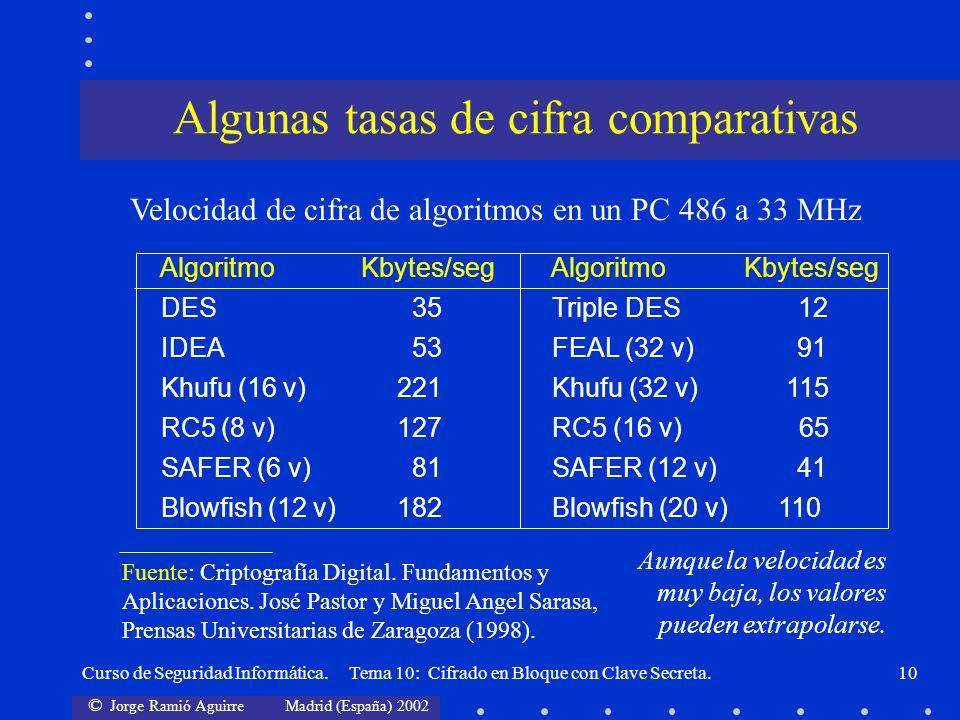 © Jorge Ramió Aguirre Madrid (España) 2002 Curso de Seguridad Informática. Tema 10: Cifrado en Bloque con Clave Secreta.10 Algoritmo Kbytes/seg Algori