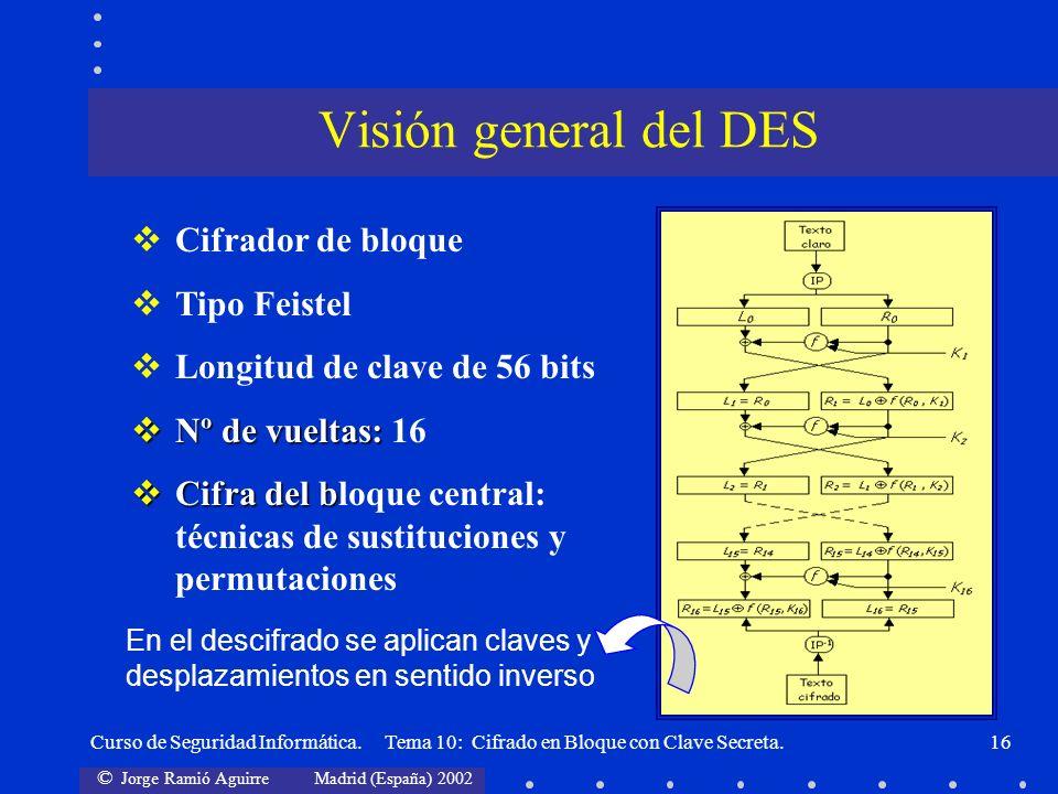 © Jorge Ramió Aguirre Madrid (España) 2002 Curso de Seguridad Informática. Tema 10: Cifrado en Bloque con Clave Secreta.16 Cifrador de bloque Tipo Fei