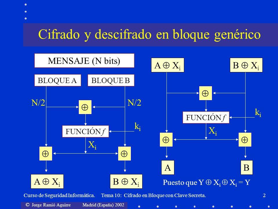 © Jorge Ramió Aguirre Madrid (España) 2002 Curso de Seguridad Informática. Tema 10: Cifrado en Bloque con Clave Secreta.2 MENSAJE (N bits) BLOQUE ABLO