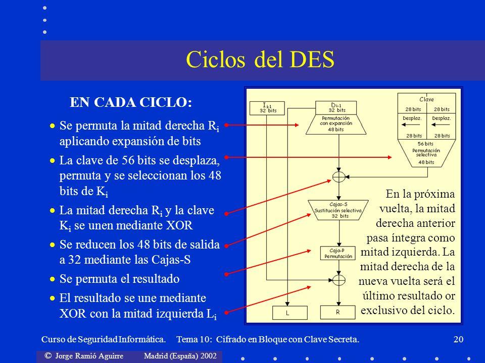 © Jorge Ramió Aguirre Madrid (España) 2002 Curso de Seguridad Informática. Tema 10: Cifrado en Bloque con Clave Secreta.20 Se permuta la mitad derecha