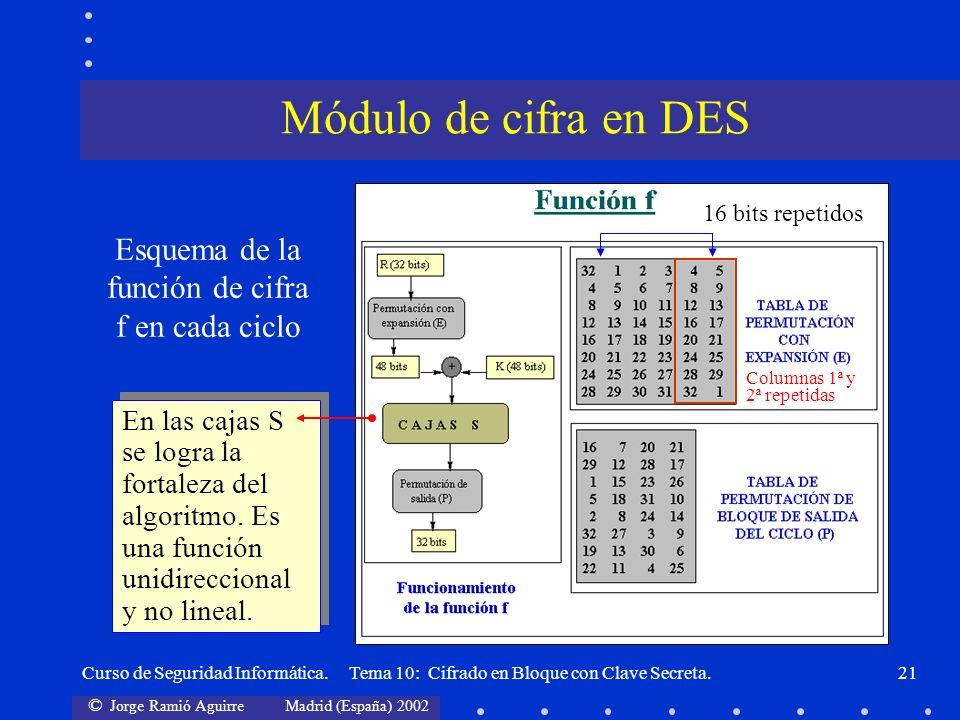 © Jorge Ramió Aguirre Madrid (España) 2002 Curso de Seguridad Informática. Tema 10: Cifrado en Bloque con Clave Secreta.21 Esquema de la función de ci