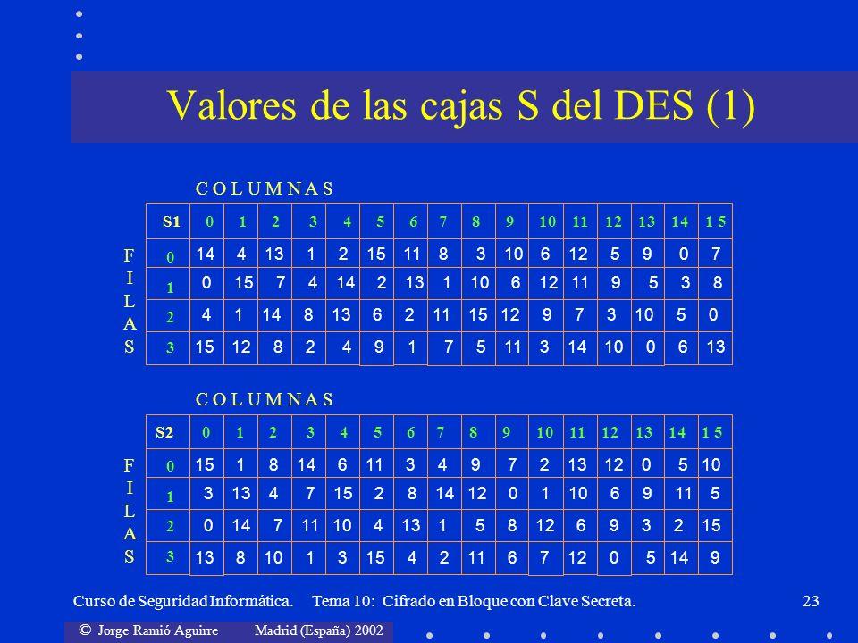 © Jorge Ramió Aguirre Madrid (España) 2002 Curso de Seguridad Informática. Tema 10: Cifrado en Bloque con Clave Secreta.23 Valores de las cajas S del