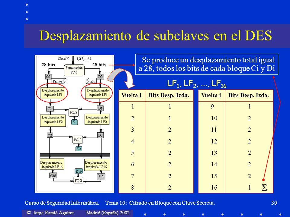 © Jorge Ramió Aguirre Madrid (España) 2002 Curso de Seguridad Informática. Tema 10: Cifrado en Bloque con Clave Secreta.30 Vuelta i Bits Desp. Izda. 1