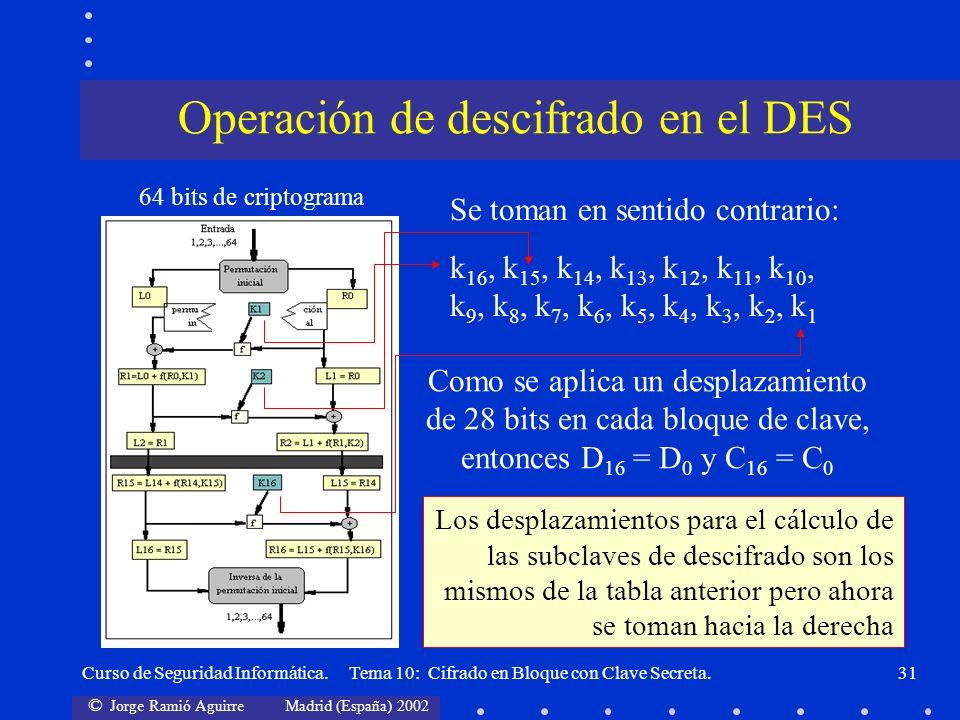 © Jorge Ramió Aguirre Madrid (España) 2002 Curso de Seguridad Informática. Tema 10: Cifrado en Bloque con Clave Secreta.31 Se toman en sentido contrar