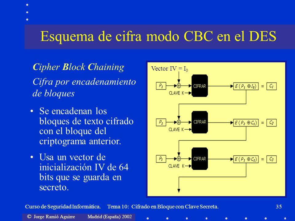 © Jorge Ramió Aguirre Madrid (España) 2002 Curso de Seguridad Informática. Tema 10: Cifrado en Bloque con Clave Secreta.35 Se encadenan los bloques de