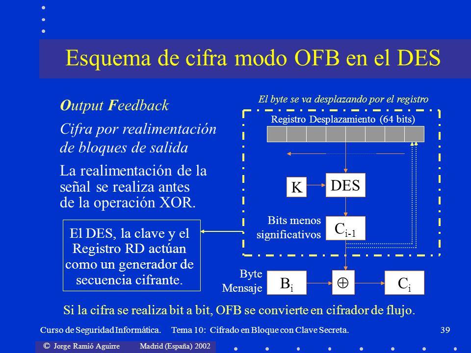 © Jorge Ramió Aguirre Madrid (España) 2002 Curso de Seguridad Informática. Tema 10: Cifrado en Bloque con Clave Secreta.39 El DES, la clave y el Regis