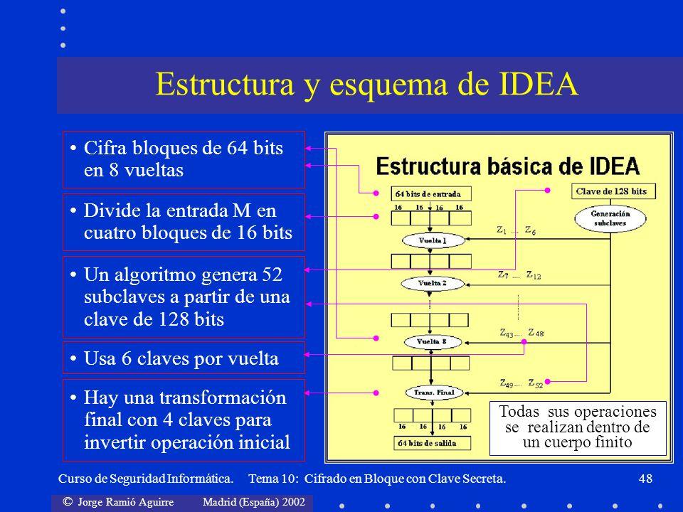 © Jorge Ramió Aguirre Madrid (España) 2002 Curso de Seguridad Informática. Tema 10: Cifrado en Bloque con Clave Secreta.48 Cifra bloques de 64 bits en