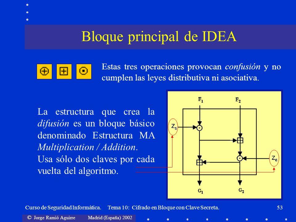 © Jorge Ramió Aguirre Madrid (España) 2002 Curso de Seguridad Informática. Tema 10: Cifrado en Bloque con Clave Secreta.53 Estas tres operaciones prov