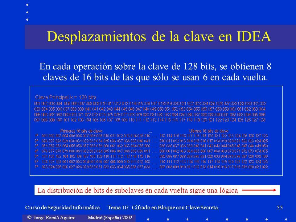 © Jorge Ramió Aguirre Madrid (España) 2002 Curso de Seguridad Informática. Tema 10: Cifrado en Bloque con Clave Secreta.55 En cada operación sobre la