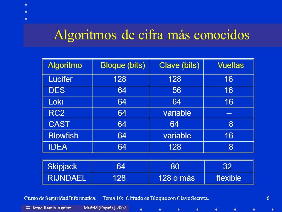 © Jorge Ramió Aguirre Madrid (España) 2002 Curso de Seguridad Informática. Tema 10: Cifrado en Bloque con Clave Secreta.6 Algoritmo Bloque (bits)Clave
