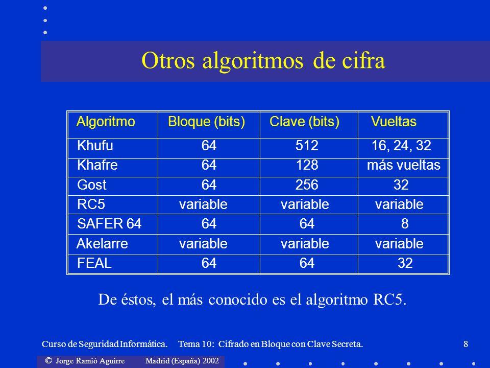 © Jorge Ramió Aguirre Madrid (España) 2002 Curso de Seguridad Informática. Tema 10: Cifrado en Bloque con Clave Secreta.8 Algoritmo Bloque (bits)Clave