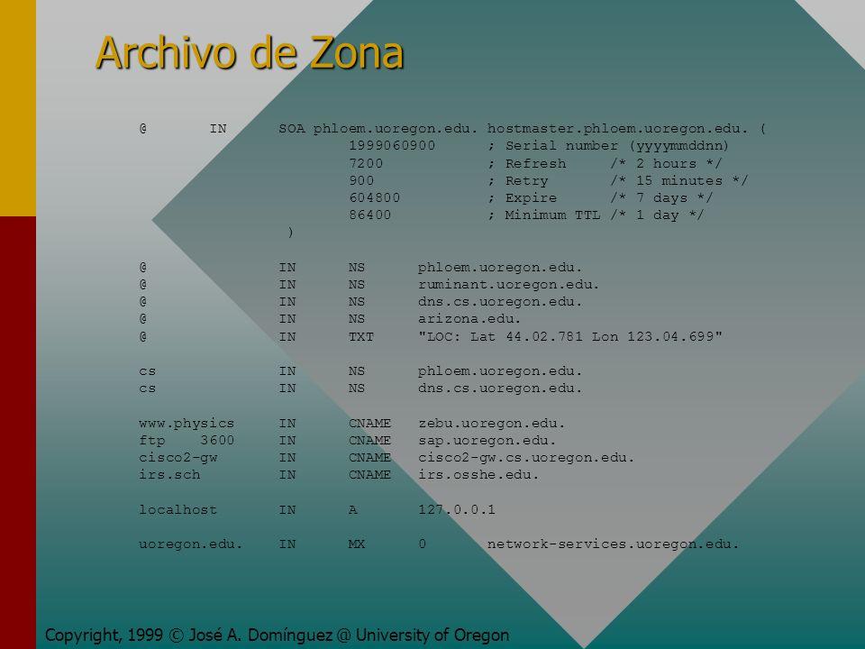 Archivo de Zona Copyright, 1999 © José A. Domínguez @ University of Oregon @ IN SOA phloem.uoregon.edu. hostmaster.phloem.uoregon.edu. ( 1999060900 ;