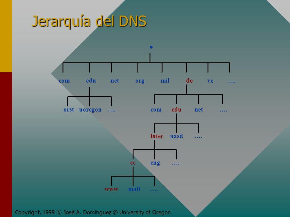 Jerarquía del DNS Copyright, 1999 © José A. Domínguez @ University of Oregon com edu net org mil do ve …. orst uoregon ….com edu net …. intec uasd ….