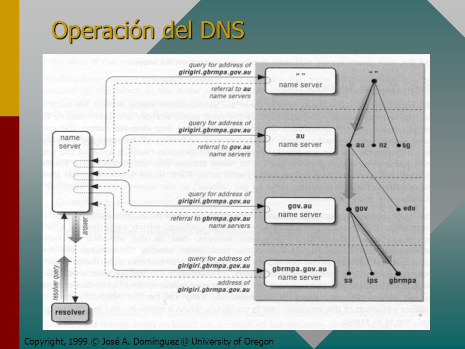 Operación del DNS Copyright, 1999 © José A. Domínguez @ University of Oregon