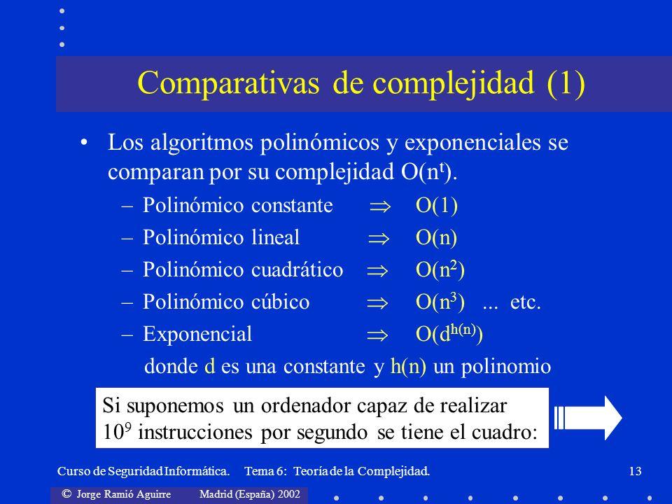 © Jorge Ramió Aguirre Madrid (España) 2002 Curso de Seguridad Informática. Tema 6: Teoría de la Complejidad.13 Los algoritmos polinómicos y exponencia