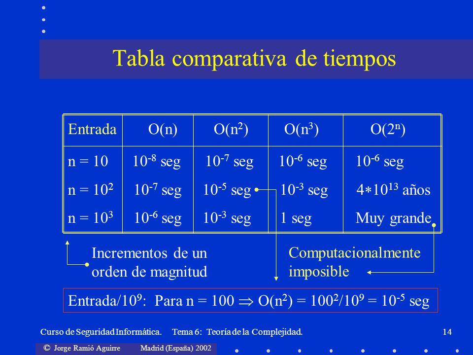 © Jorge Ramió Aguirre Madrid (España) 2002 Curso de Seguridad Informática. Tema 6: Teoría de la Complejidad.14 Entrada O(n) O(n 2 ) O(n 3 ) O(2 n ) n