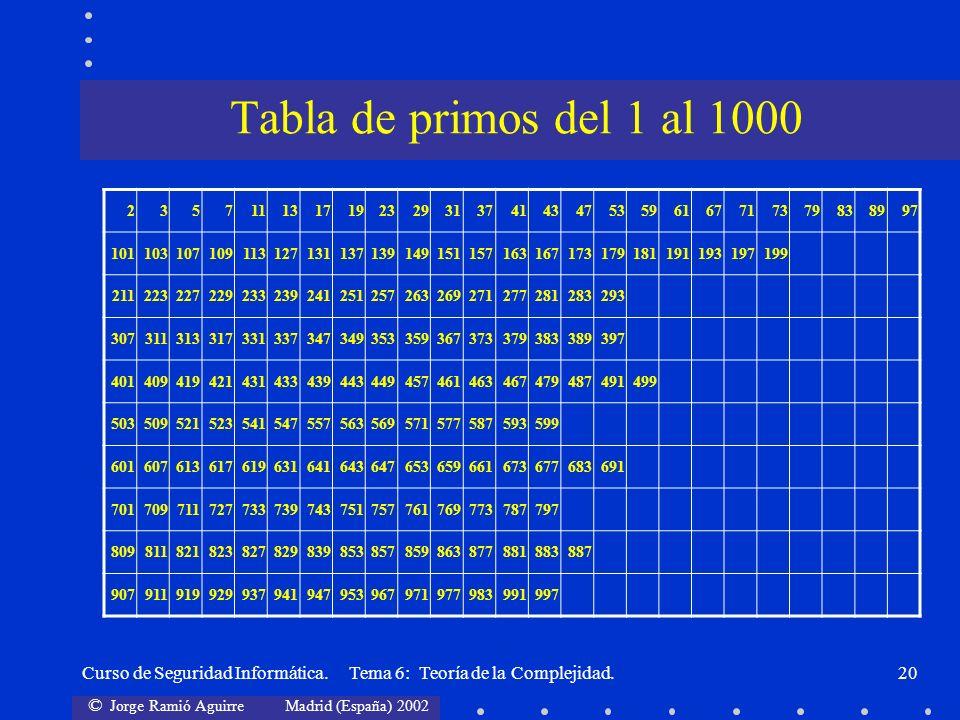 © Jorge Ramió Aguirre Madrid (España) 2002 Curso de Seguridad Informática. Tema 6: Teoría de la Complejidad.20 Tabla de primos del 1 al 1000 235711131