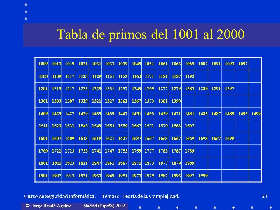 © Jorge Ramió Aguirre Madrid (España) 2002 Curso de Seguridad Informática. Tema 6: Teoría de la Complejidad.21 Tabla de primos del 1001 al 2000 100910