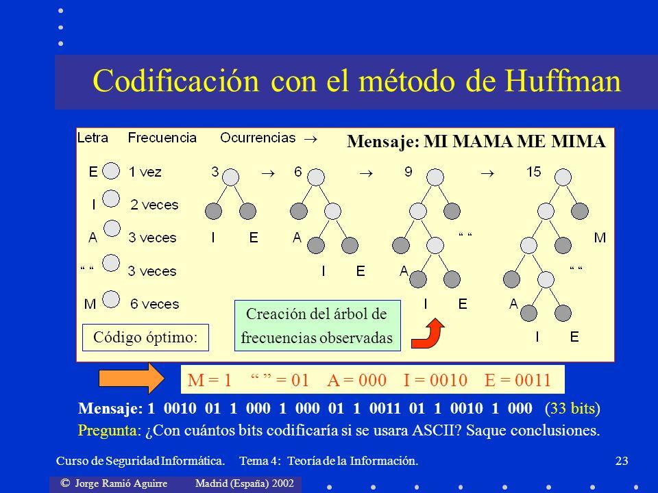 © Jorge Ramió Aguirre Madrid (España) 2002 Curso de Seguridad Informática. Tema 4: Teoría de la Información.23 M = 1 = 01 A = 000 I = 0010 E = 0011 Có