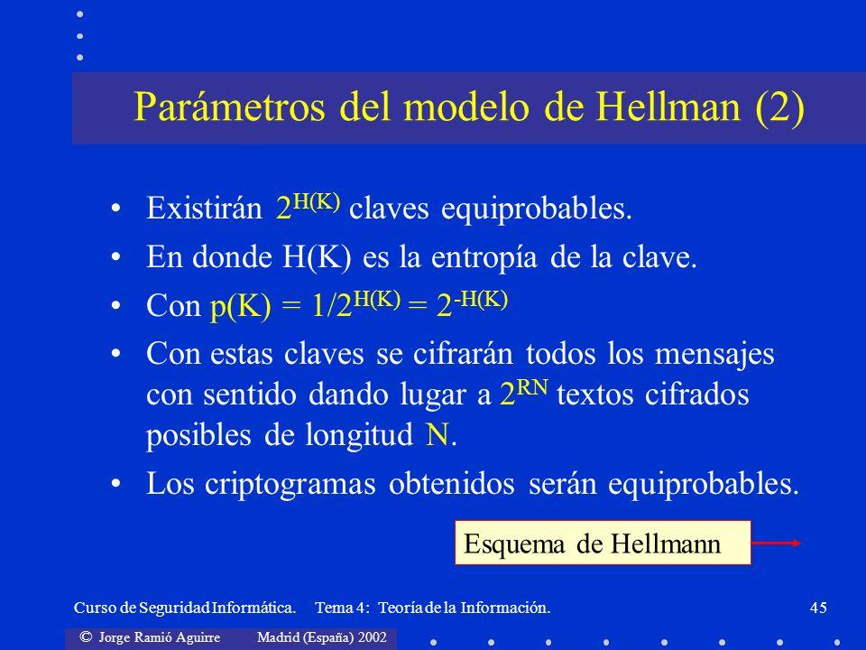 © Jorge Ramió Aguirre Madrid (España) 2002 Curso de Seguridad Informática. Tema 4: Teoría de la Información.45 Existirán 2 H(K) claves equiprobables.