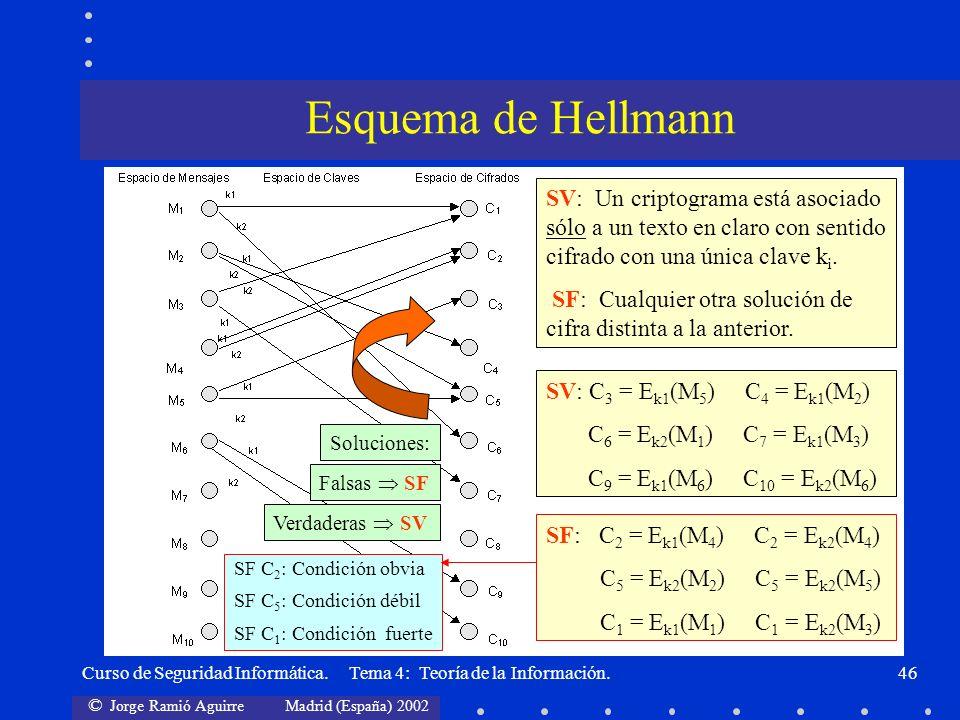 © Jorge Ramió Aguirre Madrid (España) 2002 Curso de Seguridad Informática. Tema 4: Teoría de la Información.46 Verdaderas SV SV: Un criptograma está a
