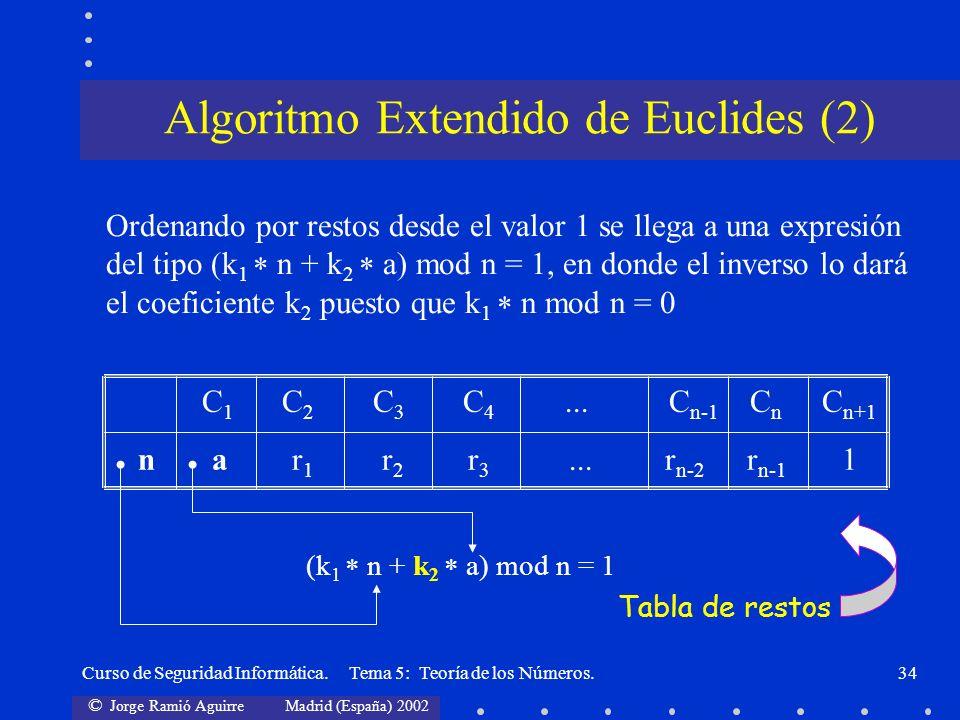 © Jorge Ramió Aguirre Madrid (España) 2002 Curso de Seguridad Informática. Tema 5: Teoría de los Números.34 C 1 C 2 C 3 C 4... C n-1 C n C n+1 n a r 1