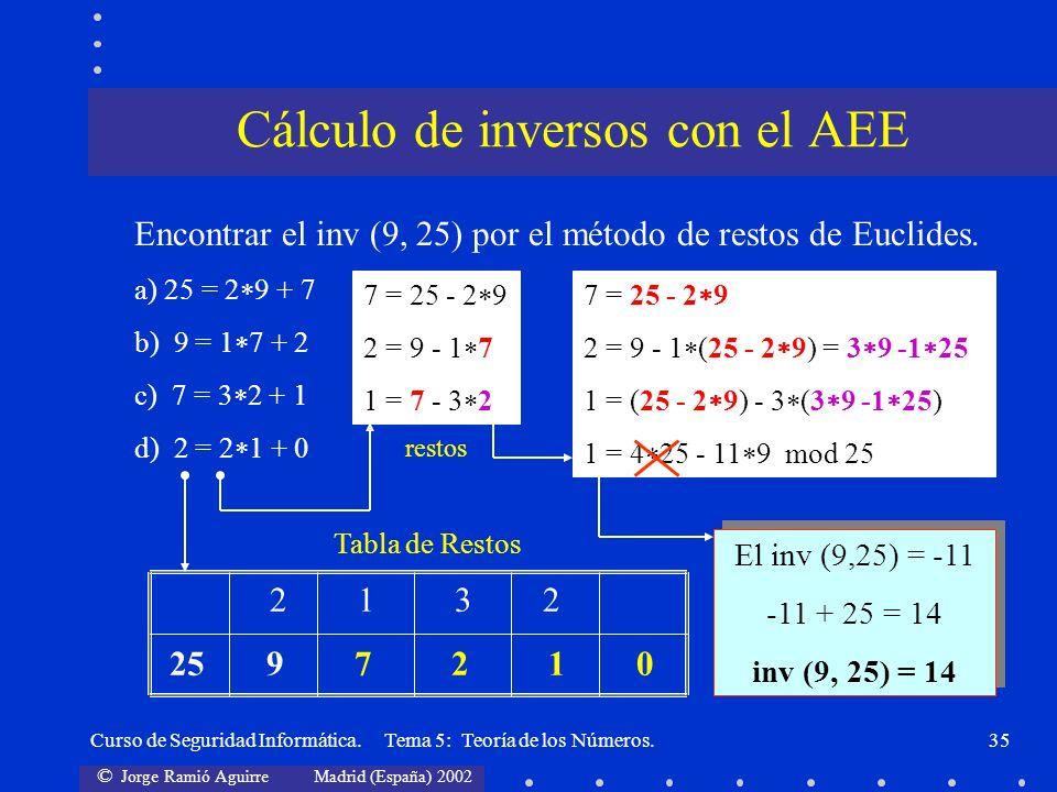 © Jorge Ramió Aguirre Madrid (España) 2002 Curso de Seguridad Informática. Tema 5: Teoría de los Números.35 2 1 3 2 25 9 7 2 1 0 Encontrar el inv (9,
