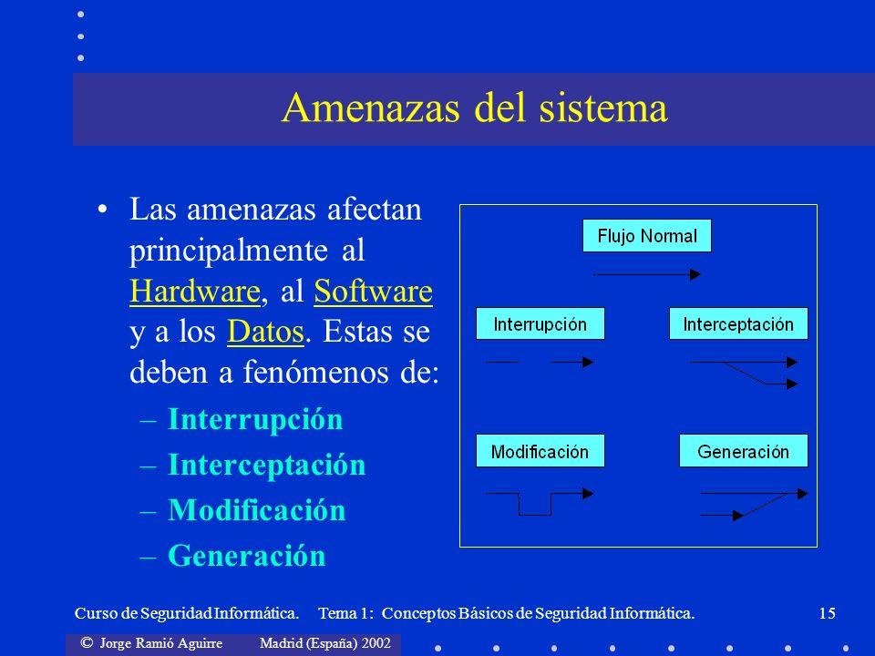 © Jorge Ramió Aguirre Madrid (España) 2002 Curso de Seguridad Informática. Tema 1: Conceptos Básicos de Seguridad Informática.15 Las amenazas afectan