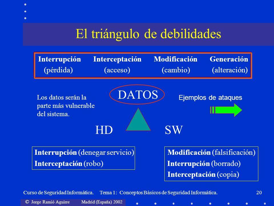 © Jorge Ramió Aguirre Madrid (España) 2002 Curso de Seguridad Informática. Tema 1: Conceptos Básicos de Seguridad Informática.20 Interrupción Intercep