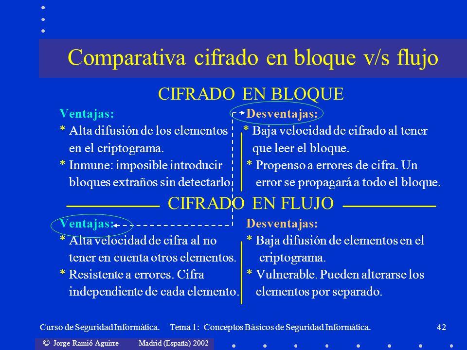 © Jorge Ramió Aguirre Madrid (España) 2002 Curso de Seguridad Informática. Tema 1: Conceptos Básicos de Seguridad Informática.42 CIFRADO EN BLOQUE Ven