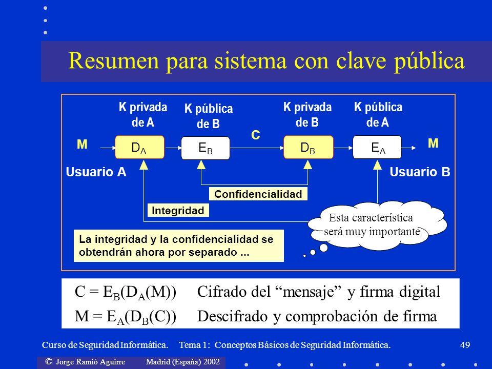 © Jorge Ramió Aguirre Madrid (España) 2002 Curso de Seguridad Informática. Tema 1: Conceptos Básicos de Seguridad Informática.49 C = E B (D A (M)) Cif