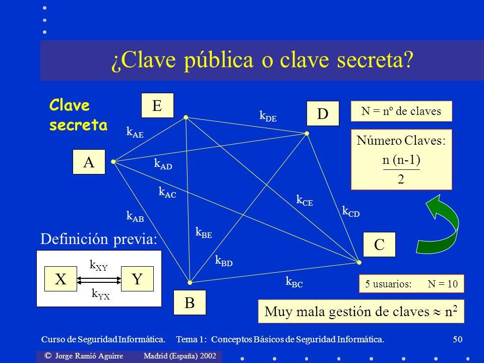 © Jorge Ramió Aguirre Madrid (España) 2002 Curso de Seguridad Informática. Tema 1: Conceptos Básicos de Seguridad Informática.50 A E D C B k AB k AC k