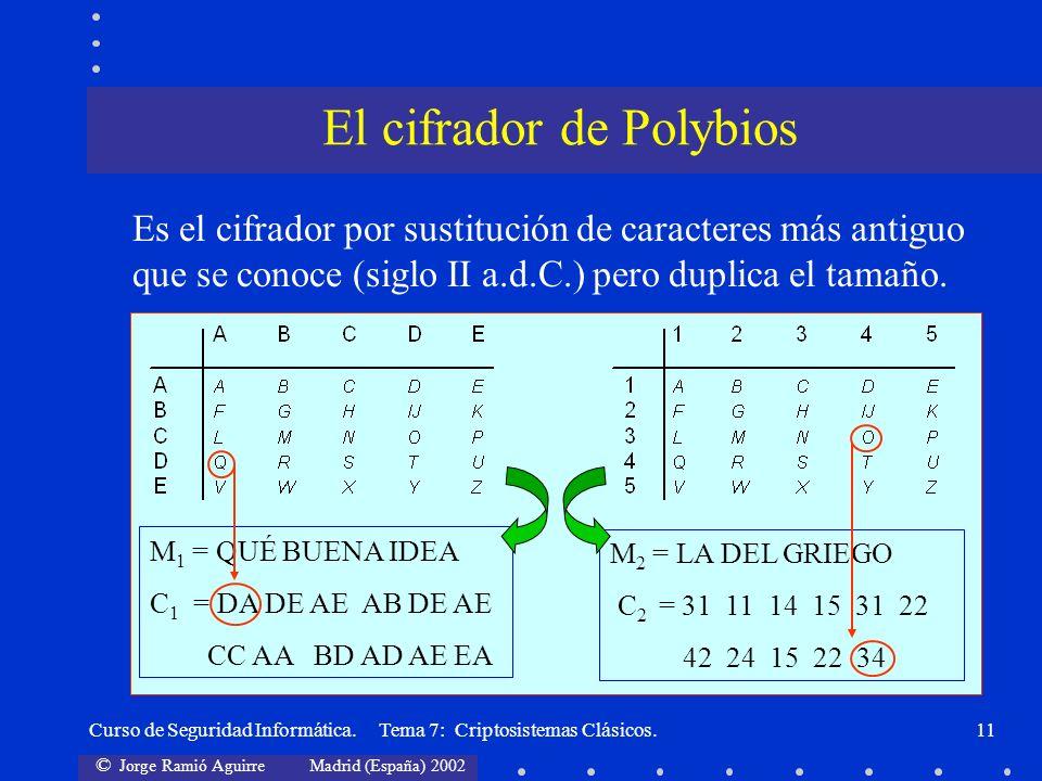 © Jorge Ramió Aguirre Madrid (España) 2002 Curso de Seguridad Informática. Tema 7: Criptosistemas Clásicos.11 Es el cifrador por sustitución de caract