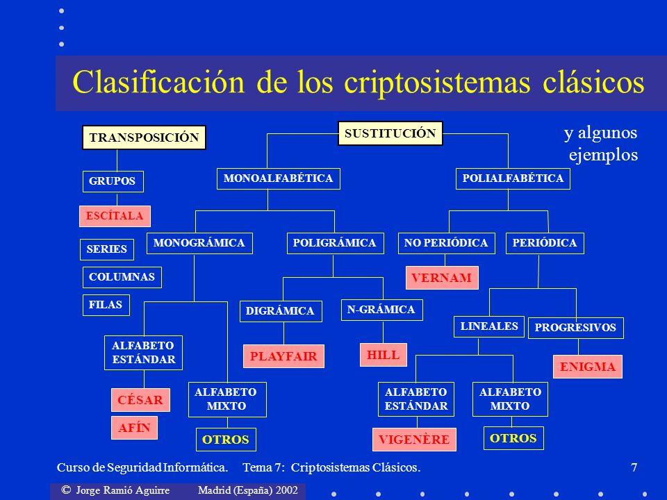 © Jorge Ramió Aguirre Madrid (España) 2002 Curso de Seguridad Informática. Tema 7: Criptosistemas Clásicos.7 TRANSPOSICIÓN SUSTITUCIÓN MONOGRÁMICAPOLI