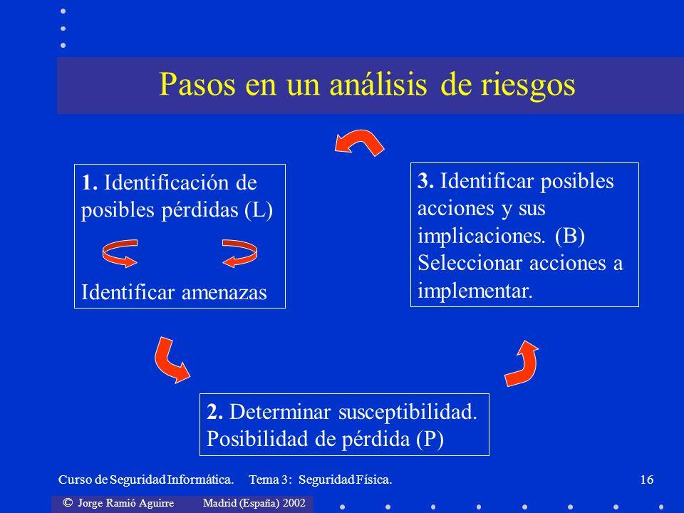 © Jorge Ramió Aguirre Madrid (España) 2002 Curso de Seguridad Informática. Tema 3: Seguridad Física.16 1. Identificación de posibles pérdidas (L) Iden