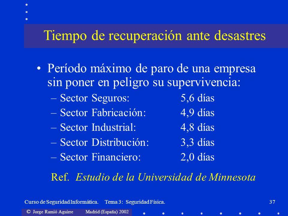 © Jorge Ramió Aguirre Madrid (España) 2002 Curso de Seguridad Informática. Tema 3: Seguridad Física.37 Período máximo de paro de una empresa sin poner