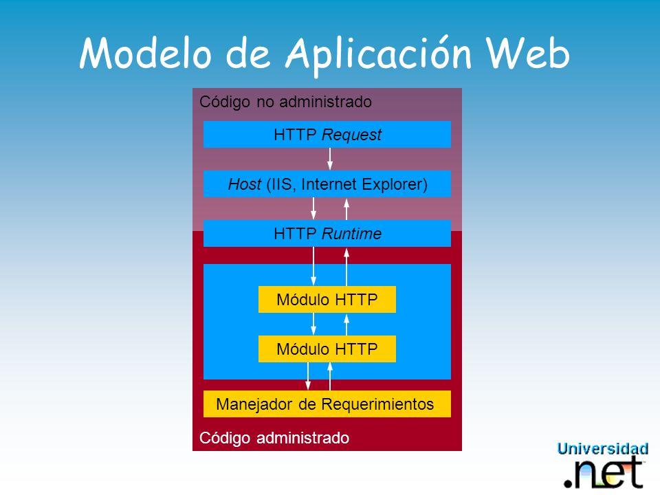 Modelo de Aplicación Web Código no administrado Código administrado...Manejador de Requerimientos Módulo HTTP HTTP Runtime Host (IIS, Internet Explore