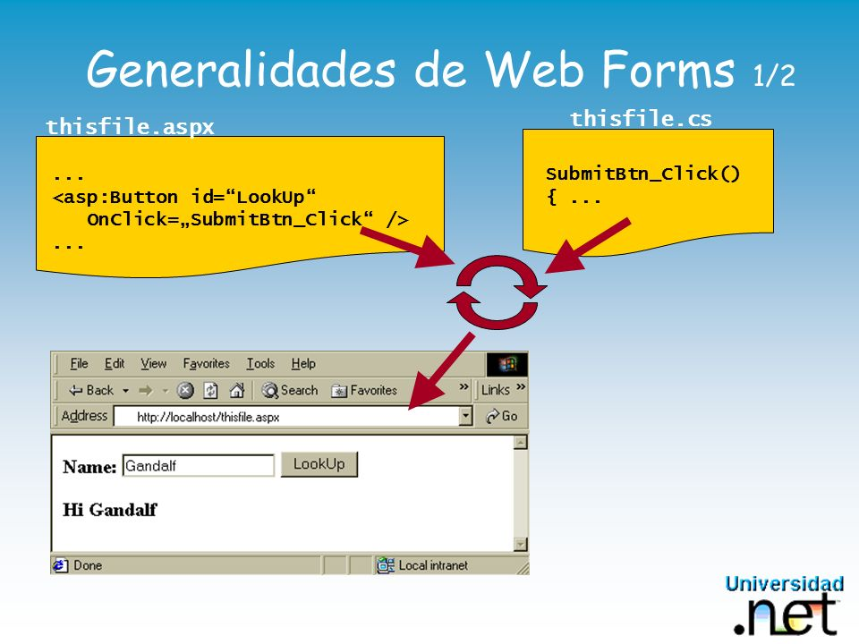Generalidades de Web Forms 1/2 thisfile.aspx SubmitBtn_Click() {... thisfile.cs...