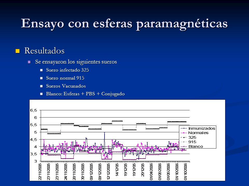 Ensayo con esferas paramagnéticas Resultados Resultados Se ensayaron los siguientes sueros Se ensayaron los siguientes sueros Suero infectado 325 Suer