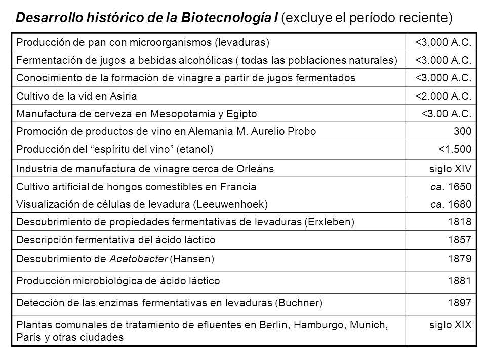 Desarrollo histórico de la Biotecnología I (excluye el período reciente) Producción de pan con microorganismos (levaduras)<3.000 A.C. Fermentación de