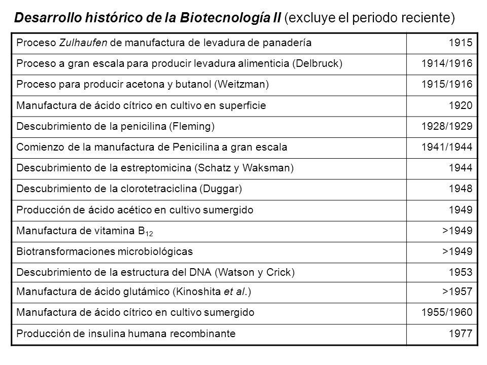 Desarrollo histórico de la Biotecnología II (excluye el periodo reciente) Proceso Zulhaufen de manufactura de levadura de panadería1915 Proceso a gran