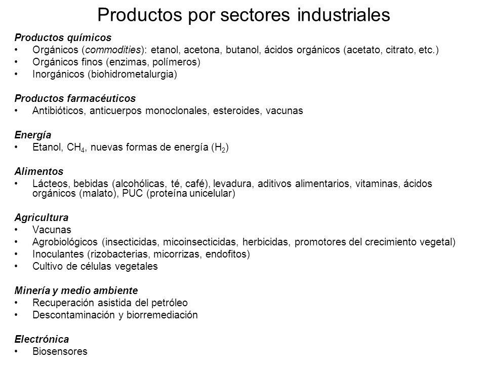 Productos por sectores industriales Productos químicos Orgánicos (commodities): etanol, acetona, butanol, ácidos orgánicos (acetato, citrato, etc.) Or