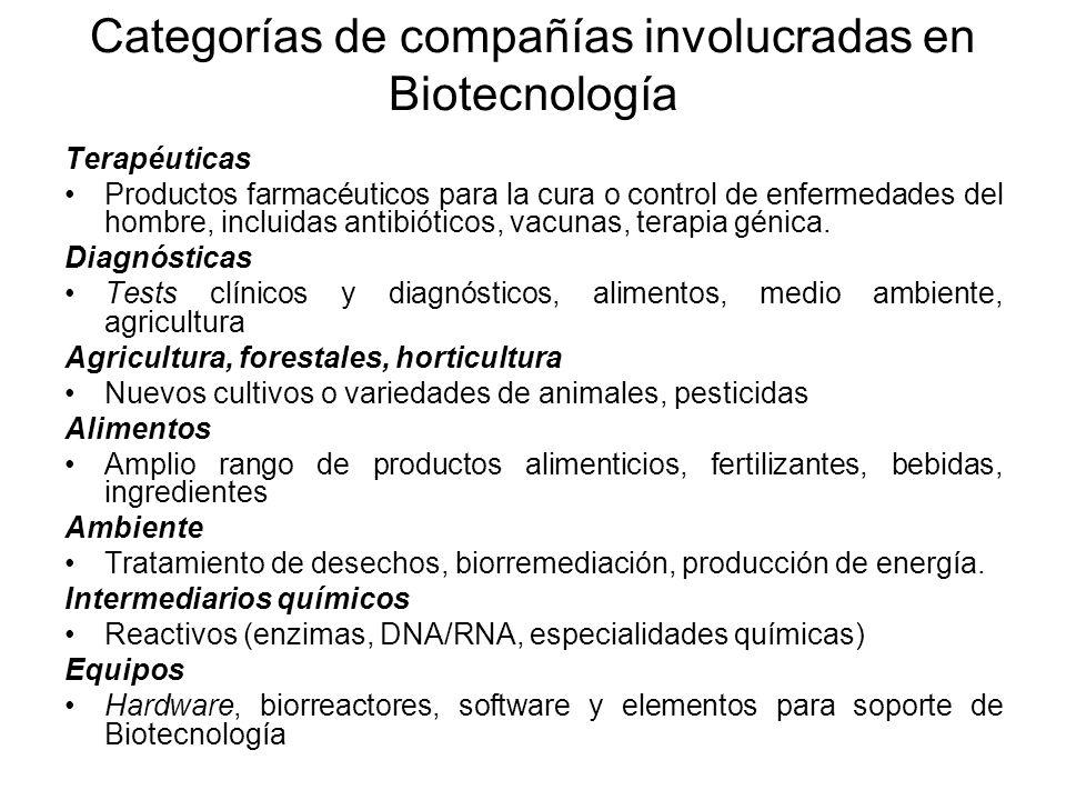 Categorías de compañías involucradas en Biotecnología Terapéuticas Productos farmacéuticos para la cura o control de enfermedades del hombre, incluida