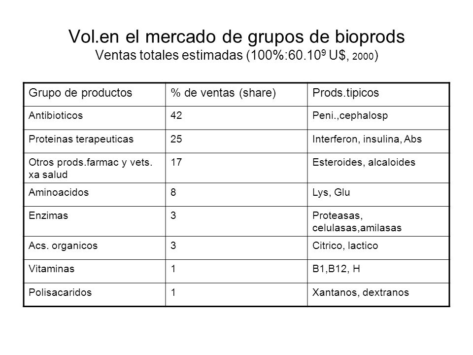 Vol.en el mercado de grupos de bioprods Ventas totales estimadas (100%:60.10 9 U$, 2000 ) Grupo de productos% de ventas (share)Prods.tipicos Antibioti