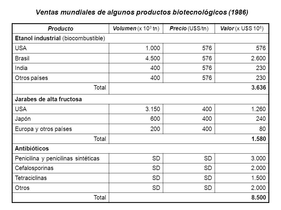 Ventas mundiales de algunos productos biotecnológicos (1986) Producto Volumen (x 10 3 tn)Precio (U$S/tn)Valor (x U$S 10 6 ) Etanol industrial (biocomb