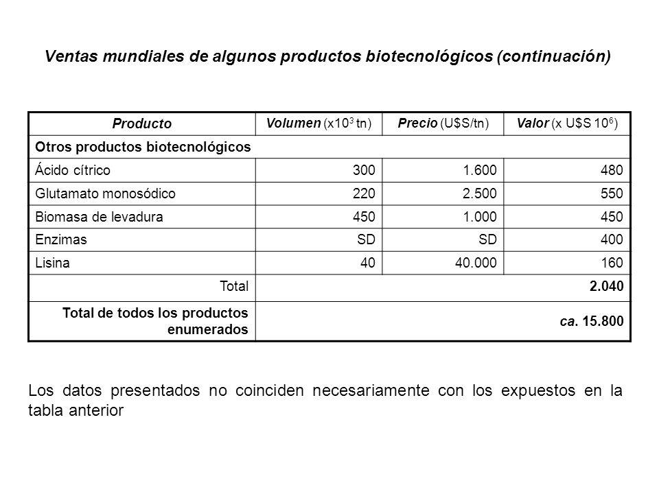 Ventas mundiales de algunos productos biotecnológicos (continuación) Producto Volumen (x10 3 tn)Precio (U$S/tn)Valor (x U$S 10 6 ) Otros productos bio