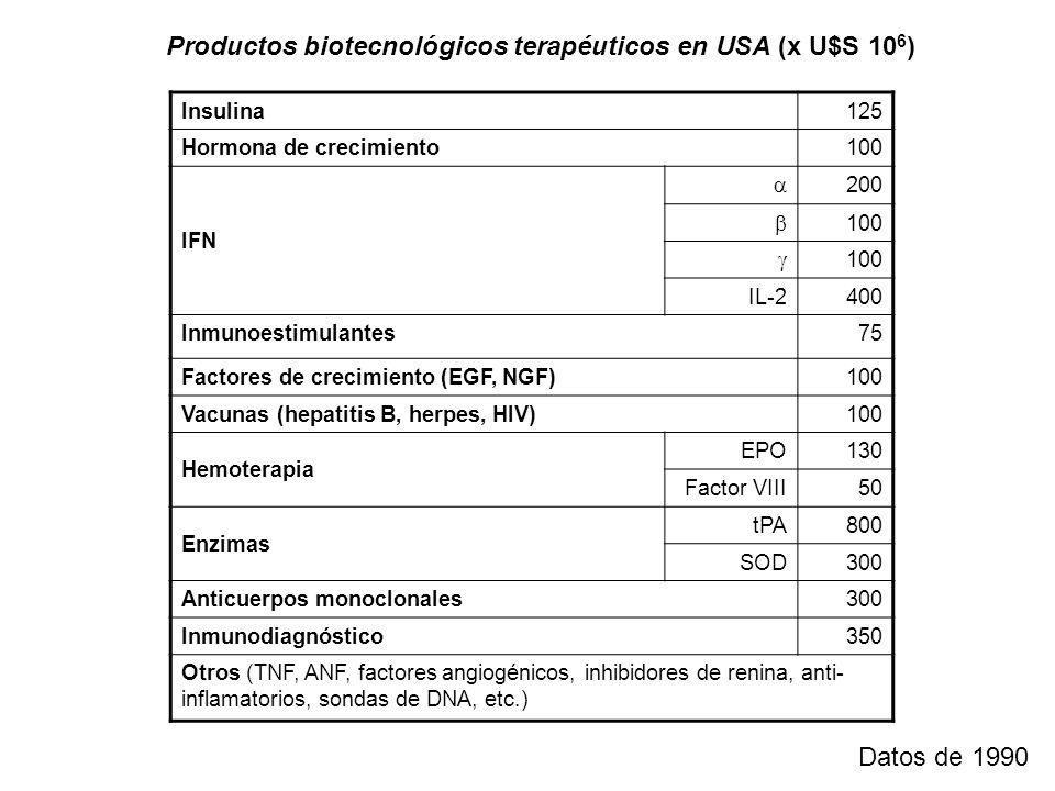 Productos biotecnológicos terapéuticos en USA (x U$S 10 6 ) Insulina125 Hormona de crecimiento100 IFN 200 100 100 IL-2400 Inmunoestimulantes75 Factore
