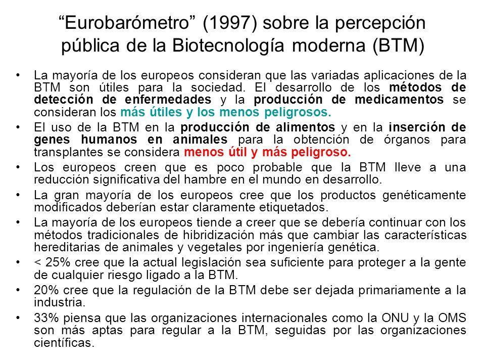 Eurobarómetro (1997) sobre la percepción pública de la Biotecnología moderna (BTM) La mayoría de los europeos consideran que las variadas aplicaciones