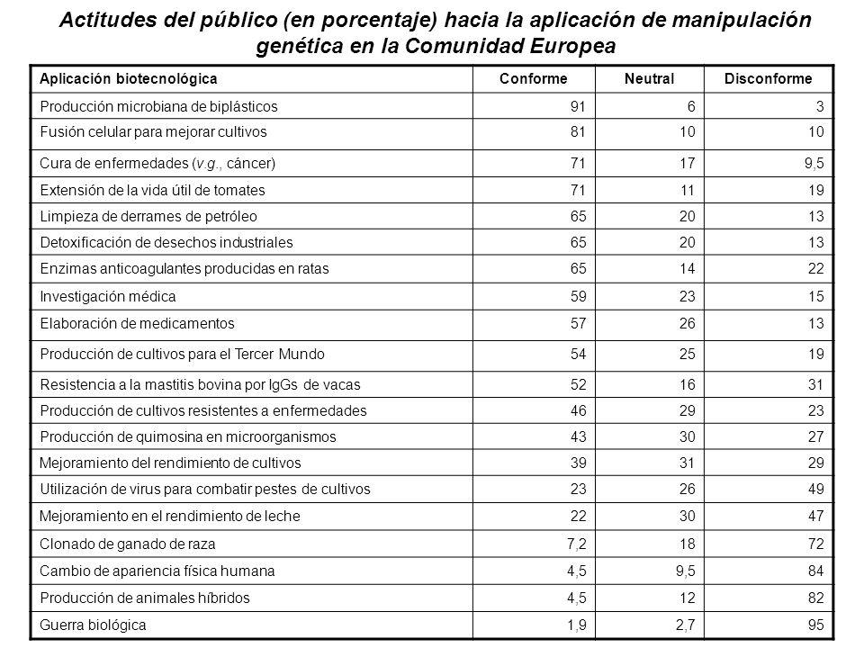 Actitudes del público (en porcentaje) hacia la aplicación de manipulación genética en la Comunidad Europea Aplicación biotecnológicaConformeNeutralDis